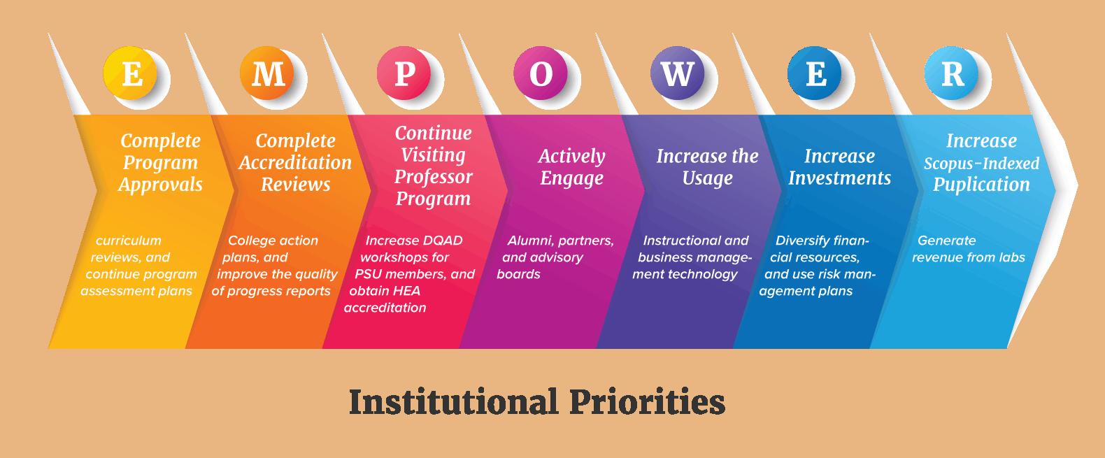institutional priorities