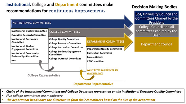 Inter-relationship among the institutional, college and department level committees